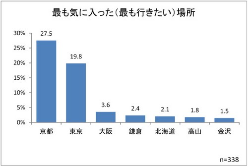 訪日外国人が一番行きたい都市の1位は「京都」