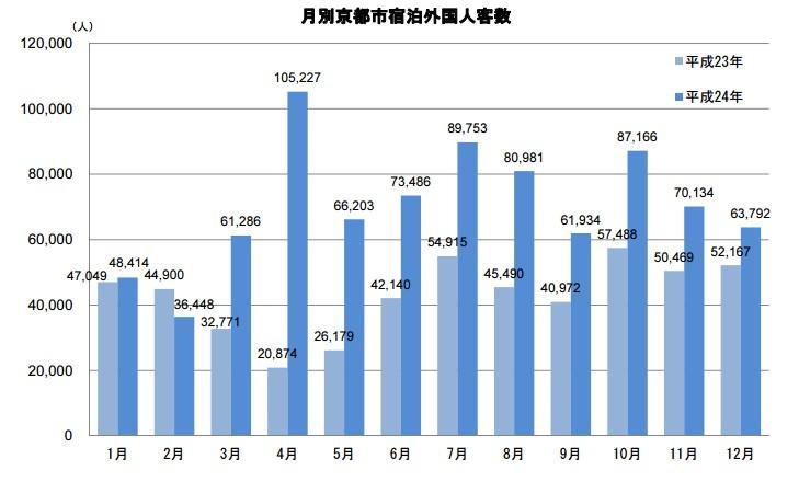 京都に外国人観光客はどれくらい来ているの?