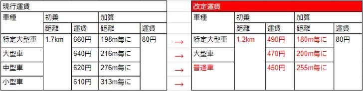 京都市のタクシー料金(新旧比較表)