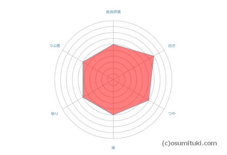 福井県農業試験場による評価(いちほまれ)