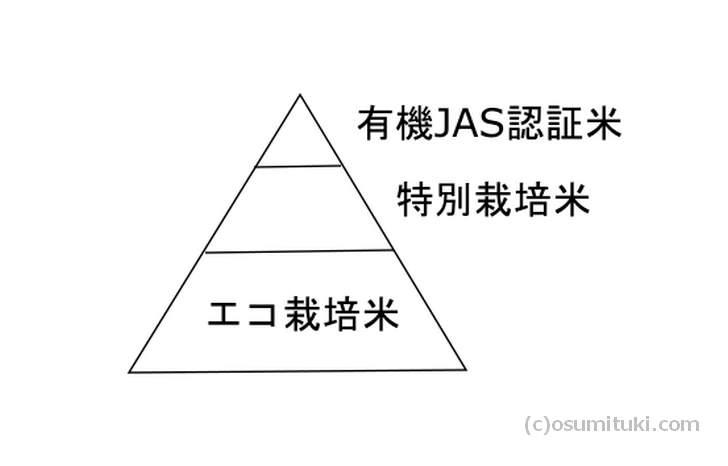 「れんげ米いちほまれ」は「有機JAS認証米」に該当します