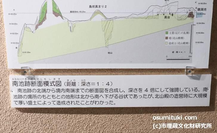 南池の地形断面図