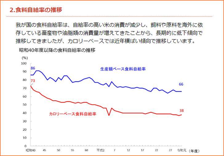 日本における食糧自給率の推移(農林水産省から引用)